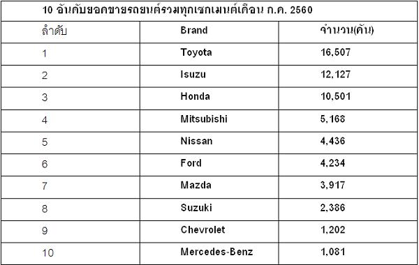10 อันดับยอดขายรถยนต์รวมทุกเซกเมนต์เดือน ก.ค. 2560