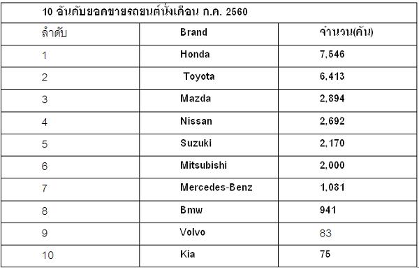 10 อันดับยอดขายรถยนต์นั่งเดือน ก.ค. 2560