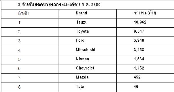 8 อันดับยอดขายรถกระบะเดือน ก.ค. 2560