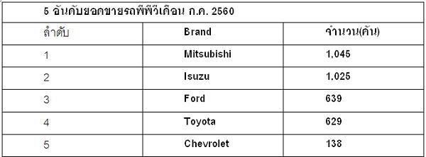 5 อันดับยอดขายรถพีพีวีเดือน ก.ค. 2560
