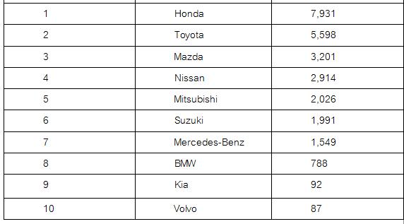 10 อันดับรถยนต์นั่งขายดีสุดเดือนสิงหาคม 2560