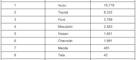 8 อันดับรถกระบะขายดีสุดเดือนสิงหาคม 2560