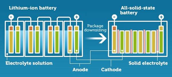 การทำงานของ Solid-State battery