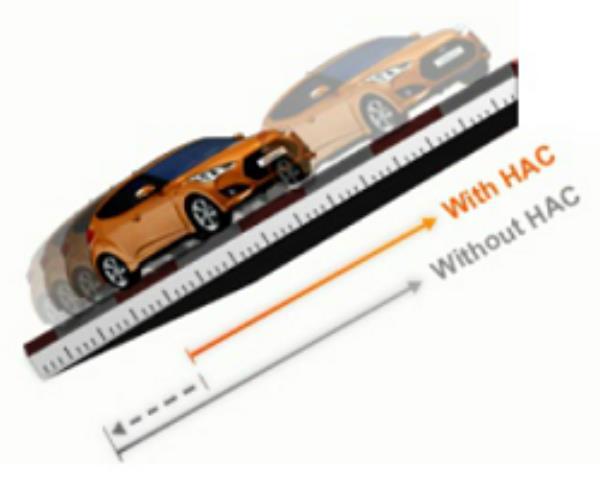 ออกตัวบนทางลาดชัน HAC จะคงแรงดันเบรคไว้ 2 วินาที ป้องกันไม่ให้รถไหล เฉพาะรุ่น Sport Turbo