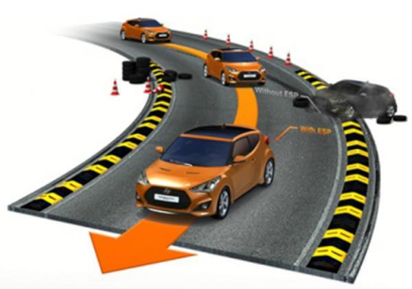 ESP ช่วยควบคุมการทรงตัว ระบบป้องกันล้อหมุนฟรี TCS และ ระบบ VSM ควบคุมการผ่อนแรงของพวงมาลัย
