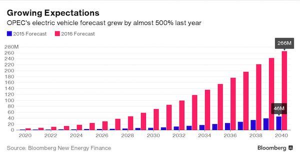 รายงานของ Bloomberg New Energy Finance คาดว่าปี 2040 จะมีรถพลังงานไฟฟ้าเพิ่มขึ้นอย่างรวดเร็ว