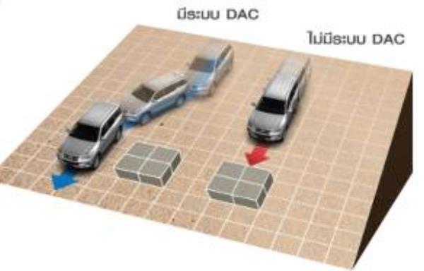 ระบบควบคุมความเร็วขณะลงทางลาดชัน (Downhill Assist Control)  ป้องกันรถล่นไหลลงเนินอย่างรวดเร็ว