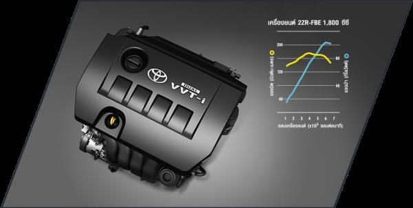 รีวิวขุมพลังของ Toyota Corolla Altis  2018