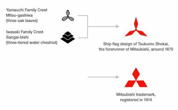 ภาพอธิบายการผสมผสานของตราประจำสองตระกูล จนมาเป็นโลโก้ Mitsubishi