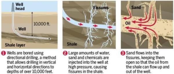 แผนภาพอย่างง่ายแสดงให้เห็นภาพการขุดเจาน้ำมันชั้นหินดินดาน