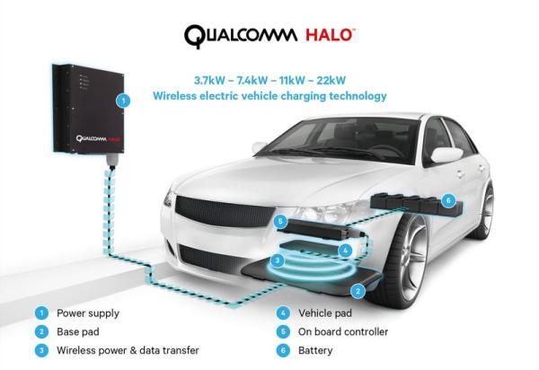 การทำงานของระบบชาร์จไฟฟ้าไร้สายในรถยนต์