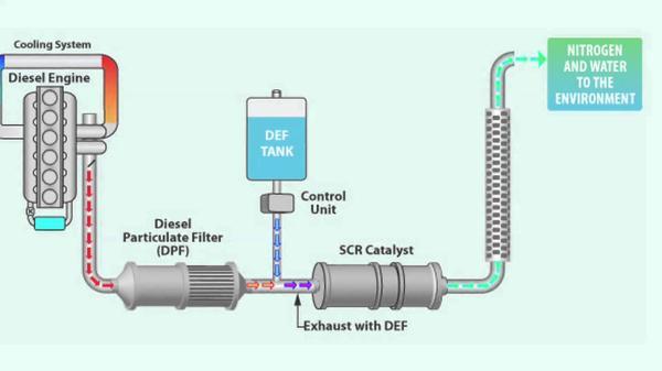 ภาพรวมของการทำงานในระบบ Selective Catalytic Reduction