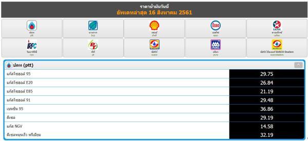 update ราคาน้ำมันในประเทศไทย  ( เมื่อวันที่ 16 สิงหาคม พ.ศ. 2561 )