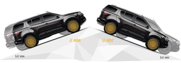 ระบบ HSA