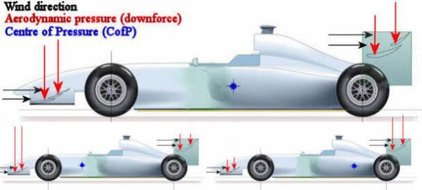 การคำนึงถึงเรื่องอากาศพลศาสตร์มีความสำคัญในรถแข่งที่วิ่งด้วยความเร็วสูง