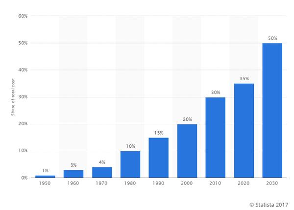 กราฟที่แสดงว่า ECU กลายเป็นต้นทุนที่มากขึ้นของรถยนต์และถูกนำมาใช้รถยนต์มากขึ้นตั้งแต่อดีตถึงปัจจุบัน