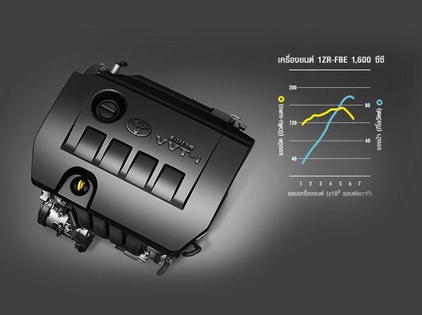 ขุมพลังเครื่องยนต์ Dual VVT-i ให้กำลังในการขับขี่เพิ่มขึ้น