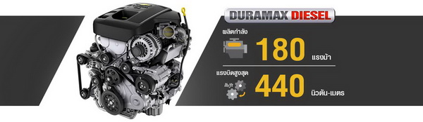 เครื่องยนต์ดูราแมกซ์ ดีเซล คอมมอนเรล ไดเรคอินเจคชั่น ขนาด 2.5 ลิตร แบบ 4 สูบ 16 วาล์ว DOHC พร้อมเทอร์โบแปรผัน