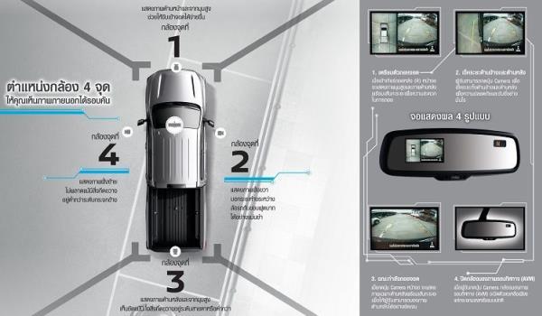 ครั้งแรกในรถกระบะที่นำระบบกล้องมองภาพรอบทิศทางใน Nissan Navara 2018