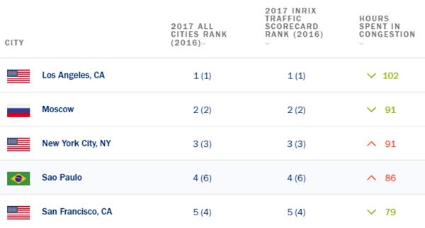 อันดับของ5เมืองที่การจราจรติดขัดมากที่สุดปี 2017 โดย INRIX.COM