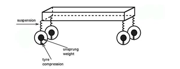 Unsprung Weight คือน้ำหนักส่วนที่อยู่ใต้ระบบกันสั่นสะเทือน