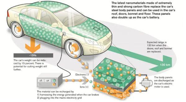 ภาพร่างที่ผู้ผลิตต้องการนำแบตเตอรี่แบบนี้มาใช้ในรถยนต์