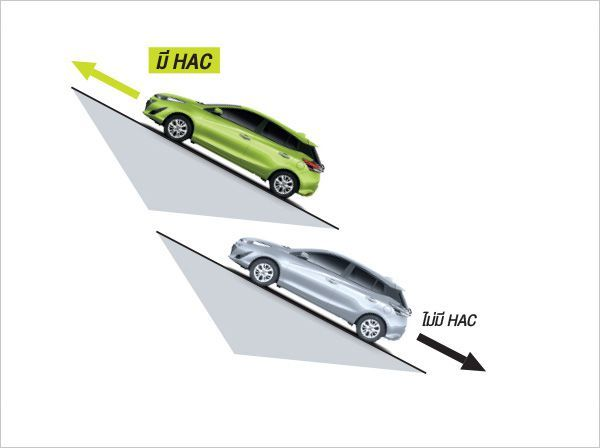ระบบ HAC ที่มีในทุกรุ่นย่อยของ Yaris