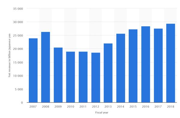 รายได้ของ Toyota ทั่วโลก ยังคงทำได้ดีต่อเนื่อง