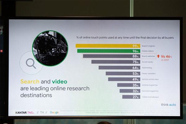 เสิร์ชเอนจินและวิดีโอเป็นแหล่งข้อมูลหลักบนโลกออนไลน์