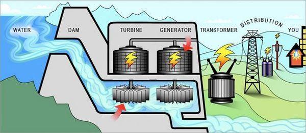 พลังงานจากเขื่อนก็ให้กระแสไฟฟ้าได้แม้จะไม่มากนัก