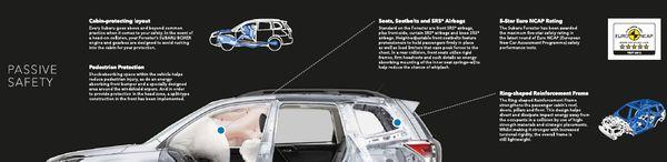 Passive Safety ที่ Subaru เน้นมากในรถยนต์คันนี้ รวมไปถึงมาตรฐาน EURO NCAP ด้วย