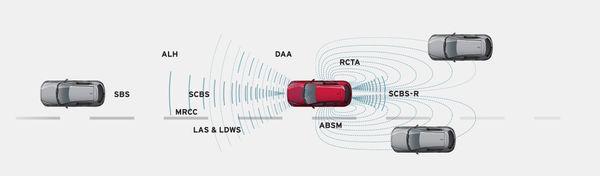 Active Safety ของ Mazda CX-5 นั้นต้องบอกว่าจัดมาเต็มมากๆชนิดที่ค่ายอื่นให้ไม่ได้