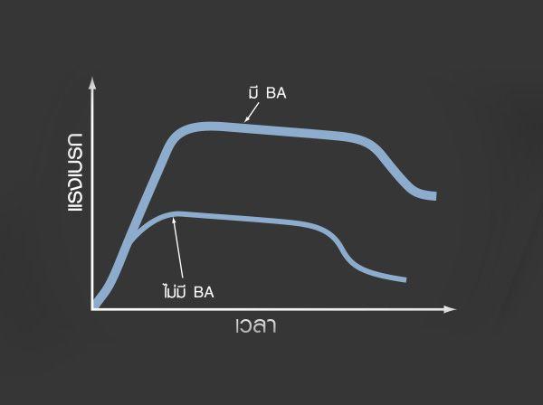 ระบบเสริมแรงเบรค BA ใน Toyota Corolla Altis