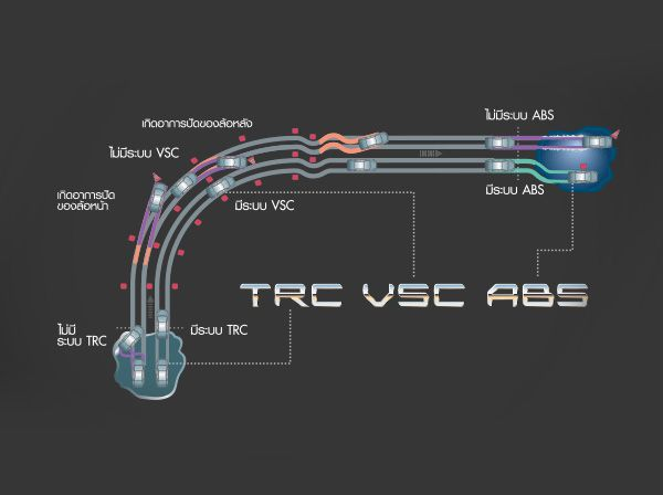 ระบบ TRC, VSC และ ABS ใน Toyota Corolla Altis
