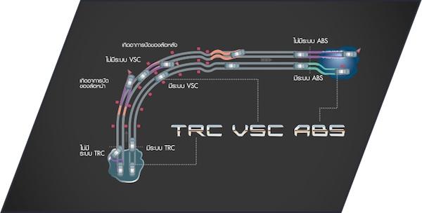 ระบบป้องกันล้อหมุนฟรี TRC ควบคุมและป้องกันการเกิดอาการล้อหมุนฟรี