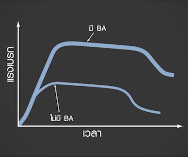ระบบเสริมแรงเบรก BA (Brake Assist) ในการเบรกแบบฉุกเฉินระบบ BA จะช่วยเพิ่มแรงเบรก