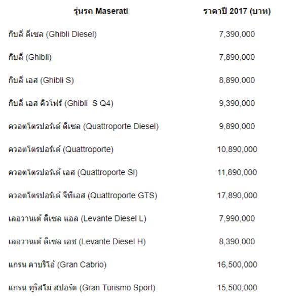สำหรับ รถ Maserati รุ่นต่างๆที่จำหน่ายในเมืองไทย