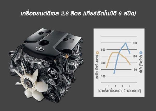 เครื่องยนต์ 3.0 ลิตร VN Turbo จับคู่กับเกียร์อัตโนมัติ 6 จังหวะ พร้อมกับ Sequential Shift