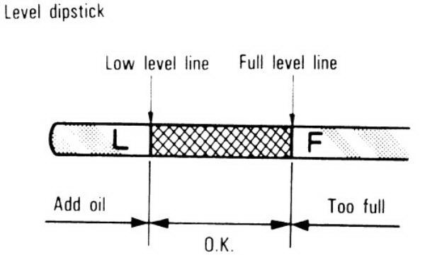 ควรวัดระดับน้ำมันอยู่ในช่วง Min - Max เพื่อให้สามารถใช้งานได้อย่างเต็มประสิทธิภาพ