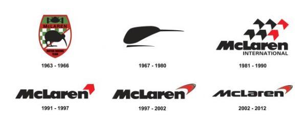 จากสัญลักษณ์แบบรูปภาพในยุคแรกเริ่ม ปัจจุบันโลโก้ McLaren ถูกออกแบบเป็นเพียงตัวอักษรให้เข้าใจง่ายมากขึ้น