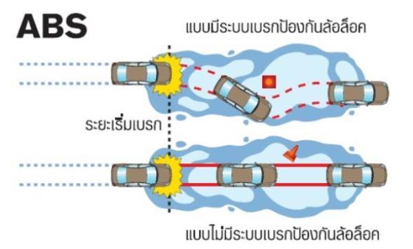 ภาพเปรียบเทียบระหว่างรถยนต์ที่มีระบบ ABS และ ไม่มีระบบ ABS
