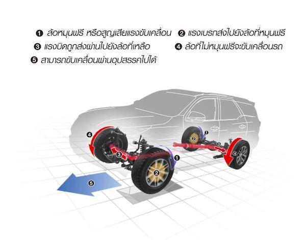 ลักษณะการทำงานของช่วงล่าง Toyota Fortuner 2015-2018