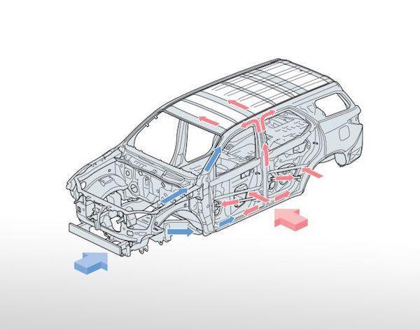 โครงสร้างนิรภัย GOA มั่นใจในความแข็งแกร่งของตัวถังรถ