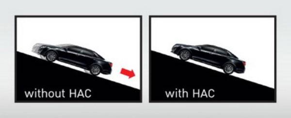 ความแตกต่างที่เห็นได้ชัดกับการใช้ระบบ HAC และ ไม่ใช้