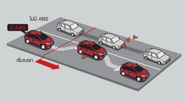 ระบบความปลอดภัยของตัวรถ