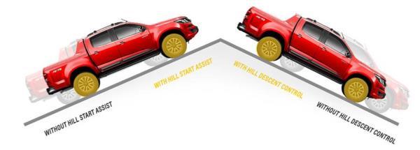 ระบบป้องกันการไหลของรถ
