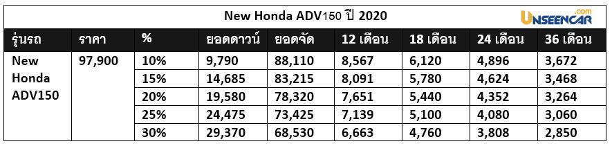 ราคา New Honda ADV150 2020