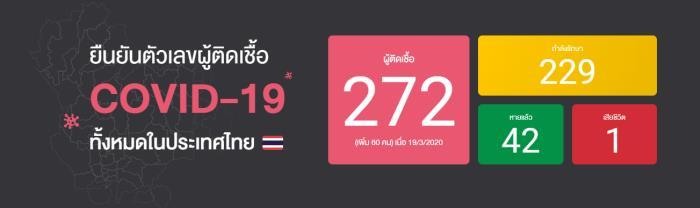 ผู้ติดเชื้อไวรัสโควิด COVID-19 ในไทย
