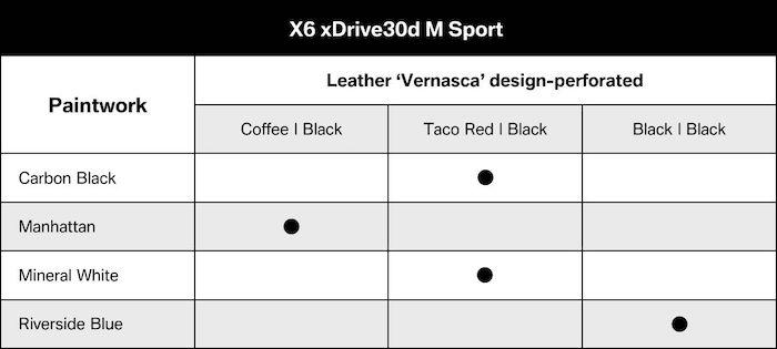 BMW X6 2020 xDrive30d M Sport  สีตัวถัง