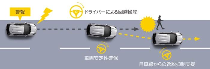 Toyota Yaris Cross 2021 ราคา